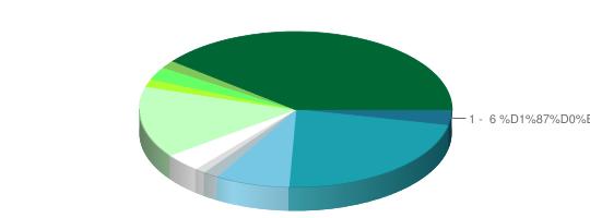 Результаты опроса: Конкурс причесок